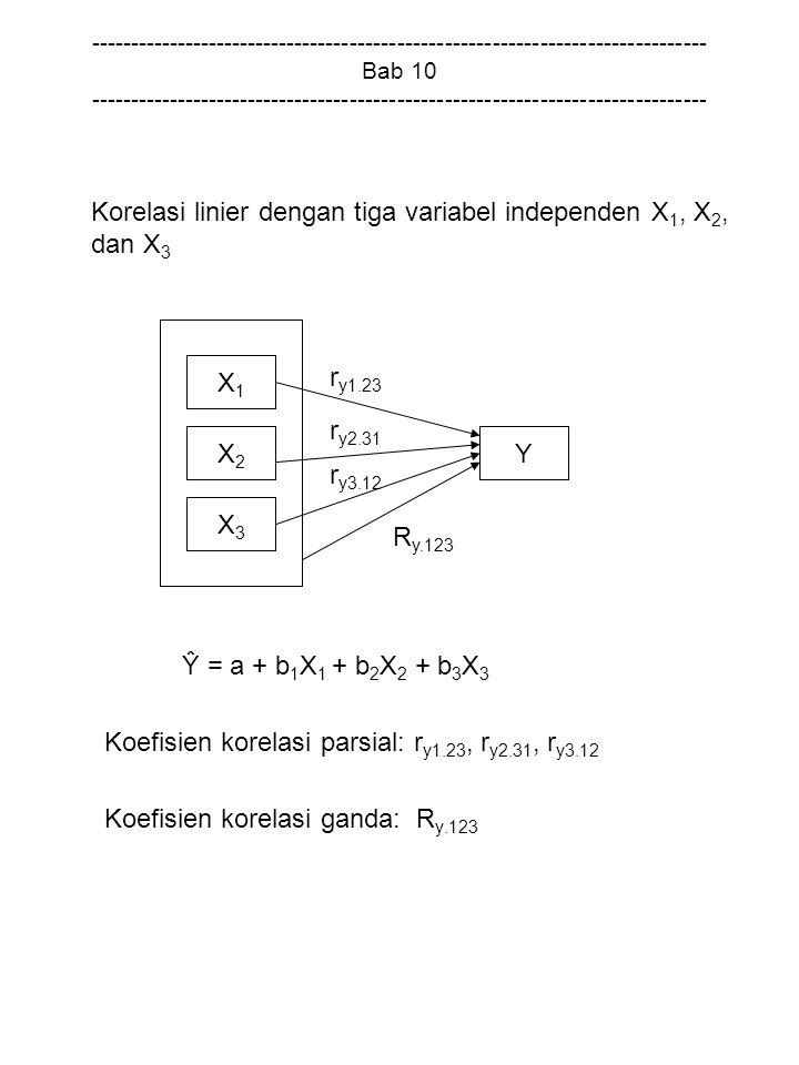 Korelasi linier dengan tiga variabel independen X1, X2, dan X3