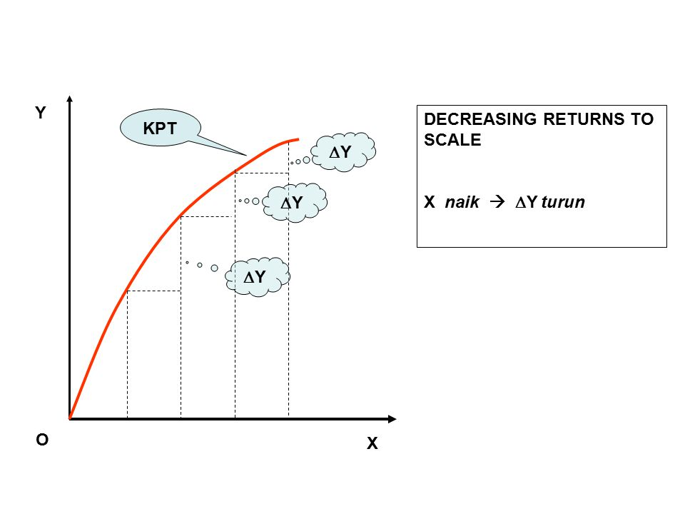 Y KPT DECREASING RETURNS TO SCALE X naik  Y turun Y Y Y O X