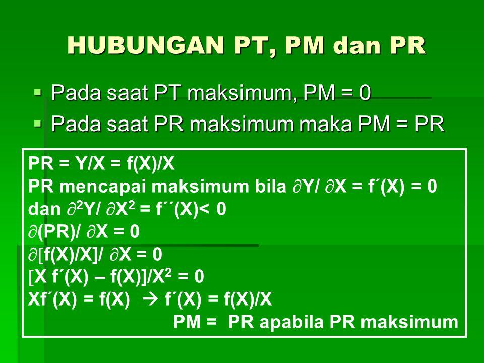 HUBUNGAN PT, PM dan PR Pada saat PT maksimum, PM = 0