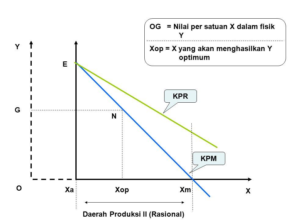 Daerah Produksi II (Rasional)