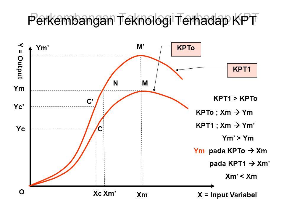 Perkembangan Teknologi Terhadap KPT