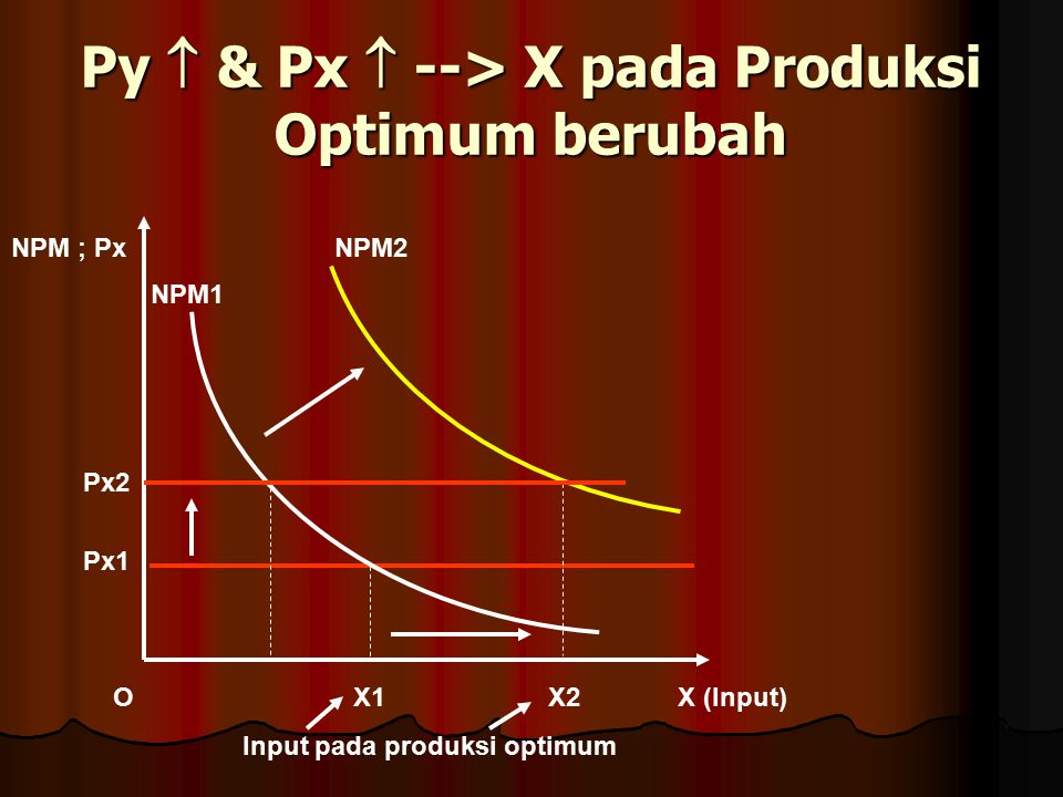 Py  & Px  --> X pada Produksi Optimum berubah