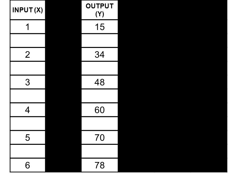 1 15 2 34 3 48 4 60 5 70 6 78 INPUT (X) X OUTPUT (Y) Y PM (Y/ X)