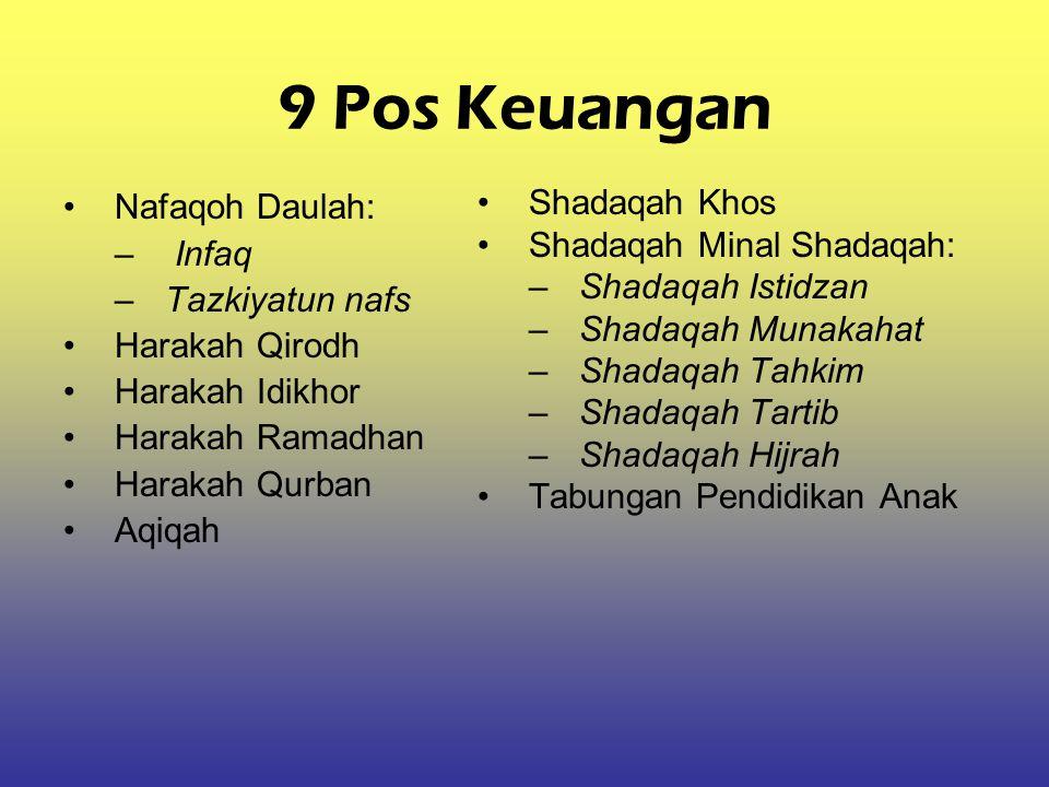 9 Pos Keuangan Nafaqoh Daulah: Infaq Tazkiyatun nafs Harakah Qirodh