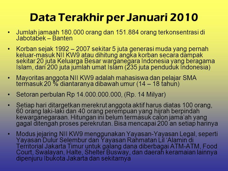 Data Terakhir per Januari 2010
