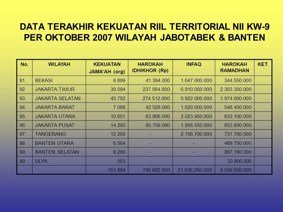 DATA TERAKHIR KEKUATAN RIIL TERRITORIAL NII KW-9 PER OKTOBER 2007 WILAYAH JABOTABEK & BANTEN