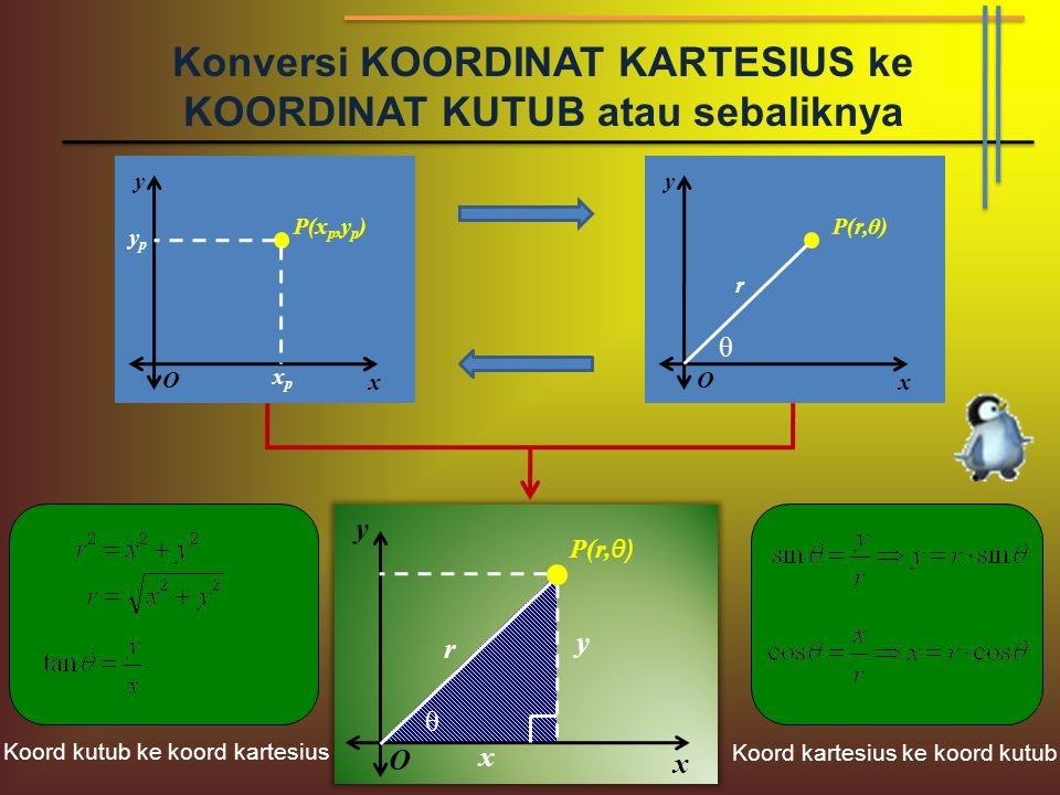 Koordinat kartesius dan koordinat kutub ppt download konversi koordinat kartesius ke koordinat kutub atau sebaliknya ccuart Choice Image