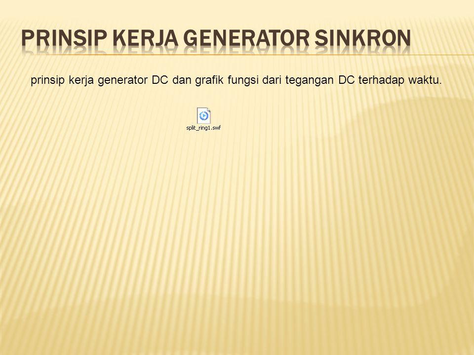 PRINSIP KERJA Generator sinkron
