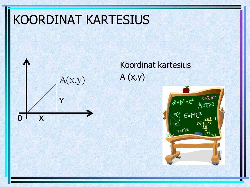 KOORDINAT KARTESIUS Koordinat kartesius A (x,y) Y X
