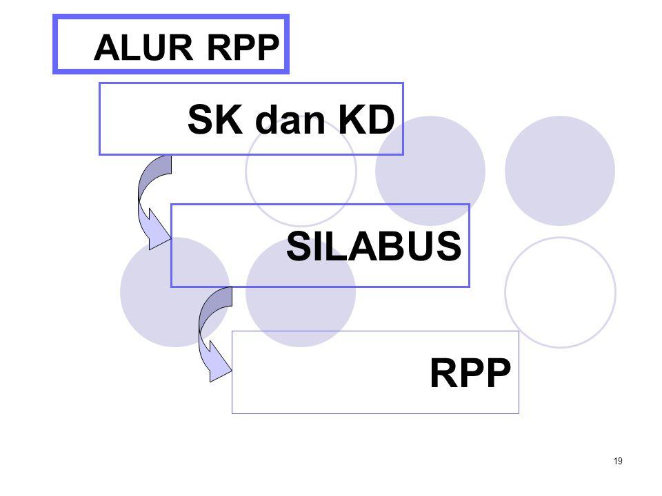 ALUR RPP SK dan KD SILABUS RPP TOT A/Pre_Menyusun Rencana Pembelajaran
