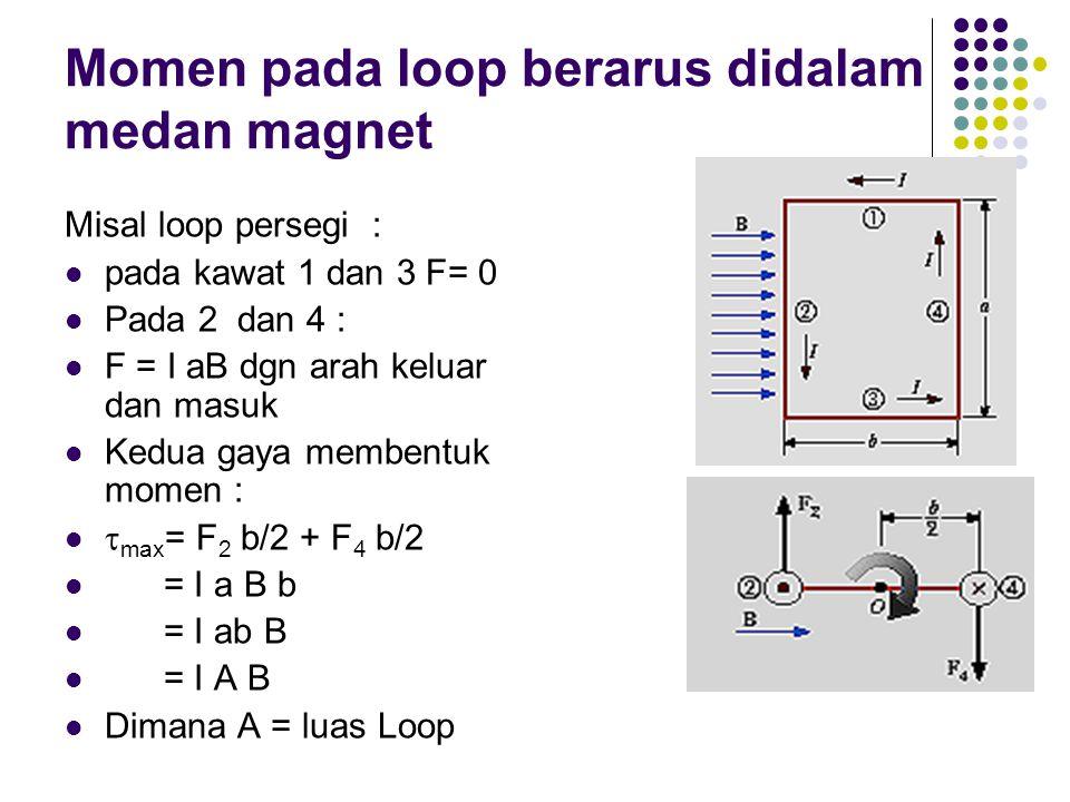 Momen pada loop berarus didalam medan magnet