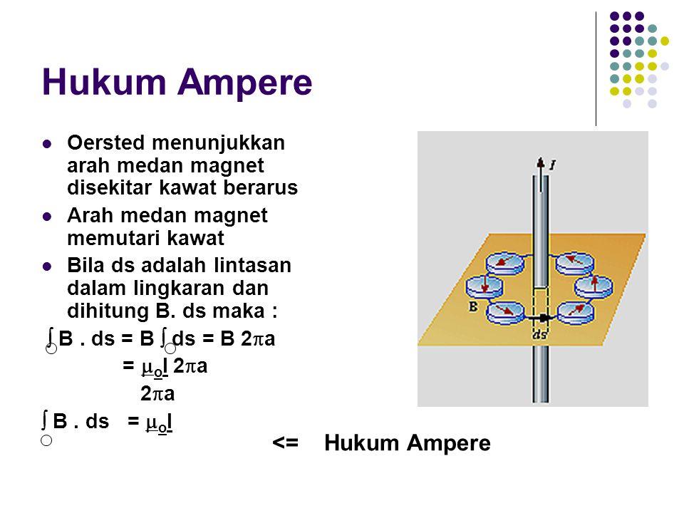 Hukum Ampere <= Hukum Ampere