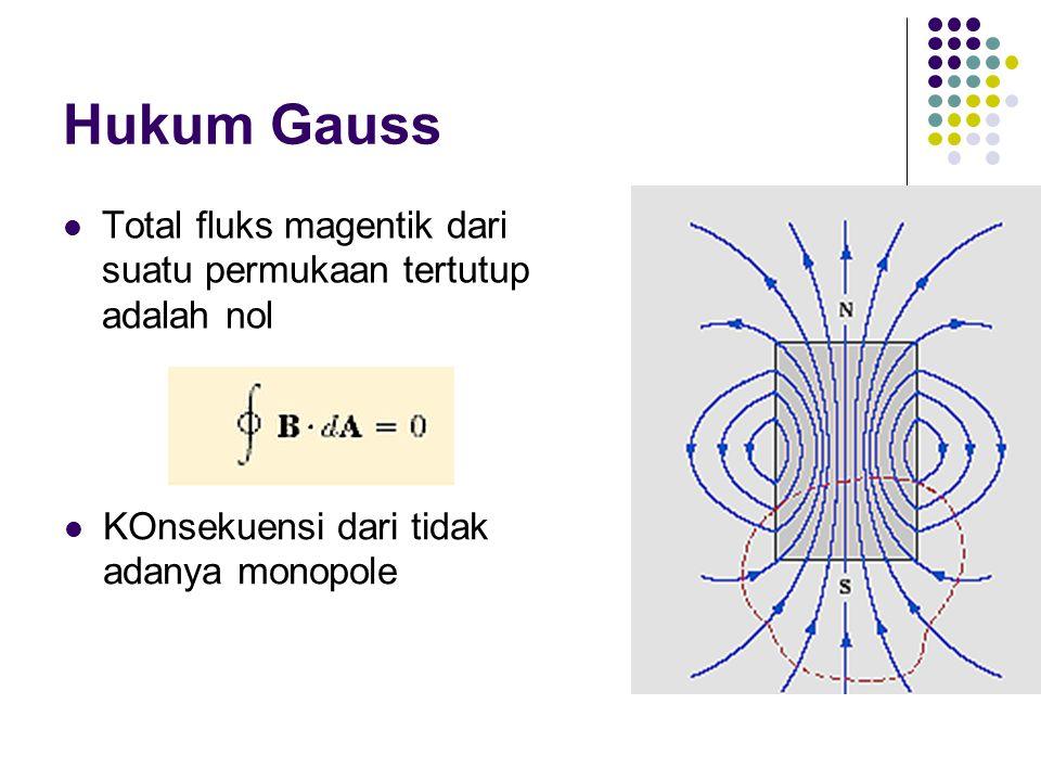 Hukum Gauss Total fluks magentik dari suatu permukaan tertutup adalah nol.