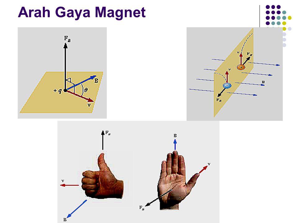 Arah Gaya Magnet