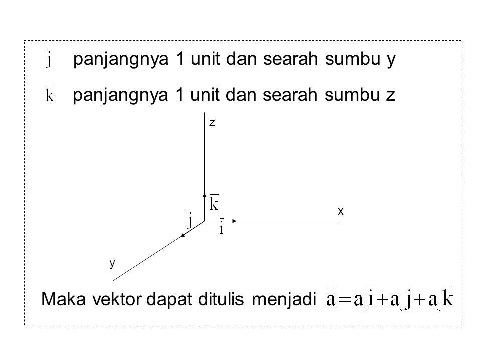 panjangnya 1 unit dan searah sumbu y
