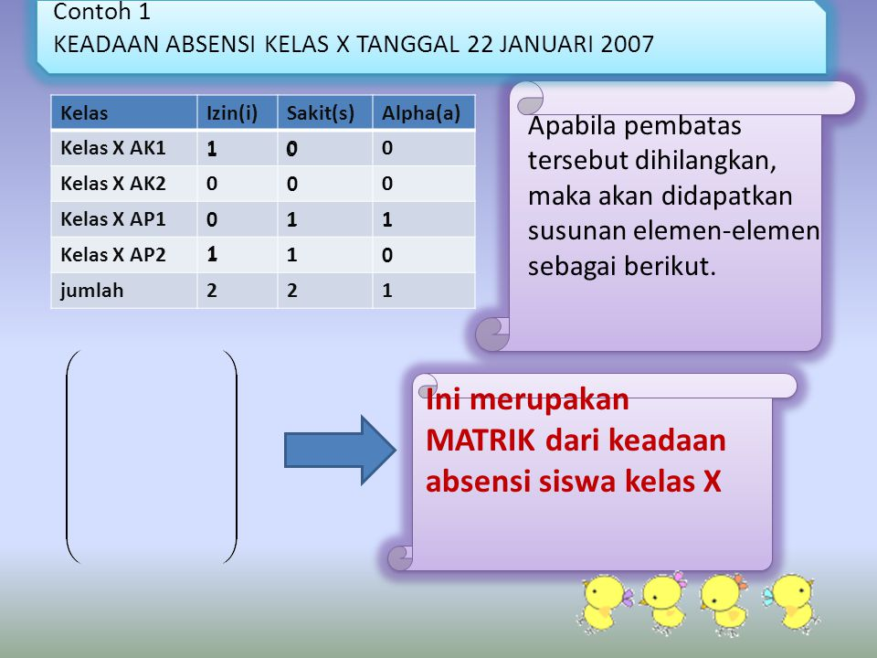 Contoh 1 KEADAAN ABSENSI KELAS X TANGGAL 22 JANUARI 2007