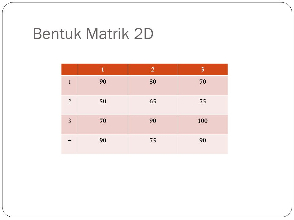 Bentuk Matrik 2D 1 2 3 90 80 70 50 65 75 100 4