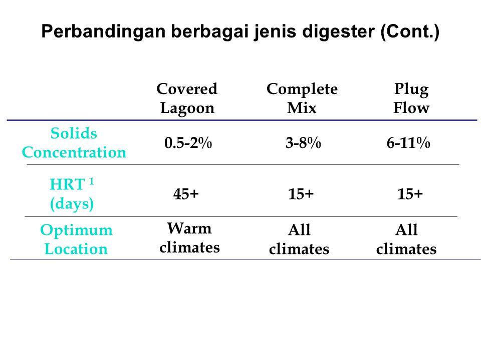 Perbandingan berbagai jenis digester (Cont.)