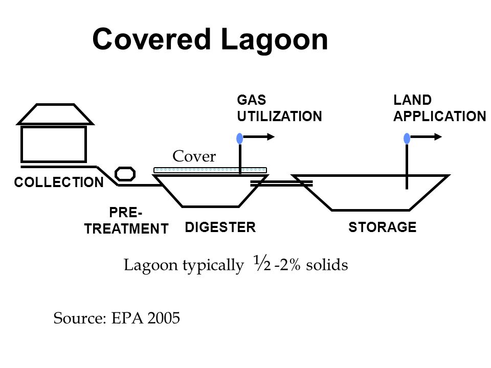 Covered Lagoon Cover Lagoon typically ½ -2% solids Source: EPA 2005