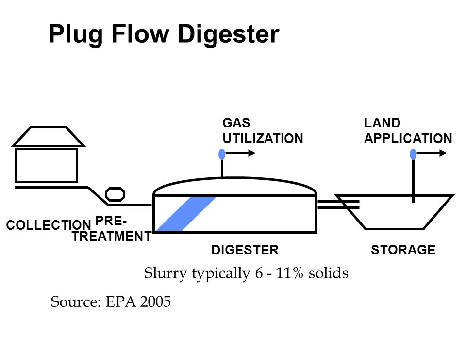 Plug Flow Digester Slurry typically 6 - 11% solids Source: EPA 2005
