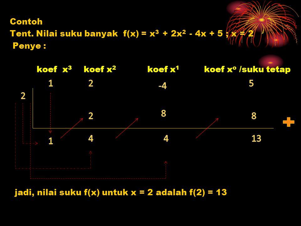Contoh Tent. Nilai suku banyak f(x) = x3 + 2x2 - 4x + 5 ; x = 2. Penye : koef x3 koef x2 koef x1 koef xo /suku tetap.
