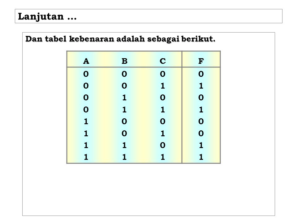Lanjutan … Dan tabel kebenaran adalah sebagai berikut. A B C F 1