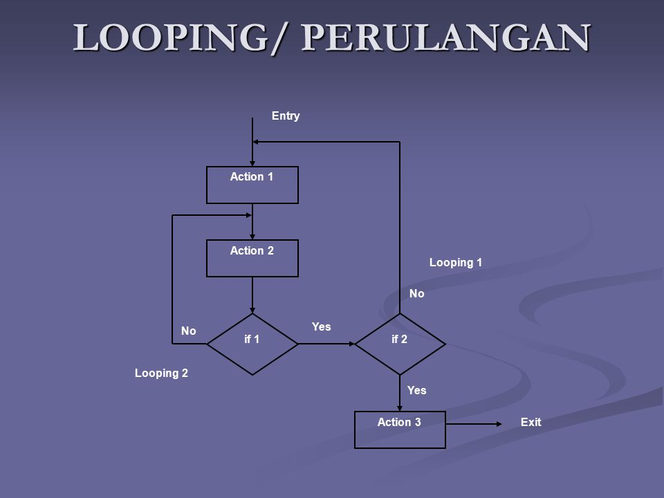 LOOPING/ PERULANGAN Action 1 Action 2 Action 3 Entry Exit if 1 if 2