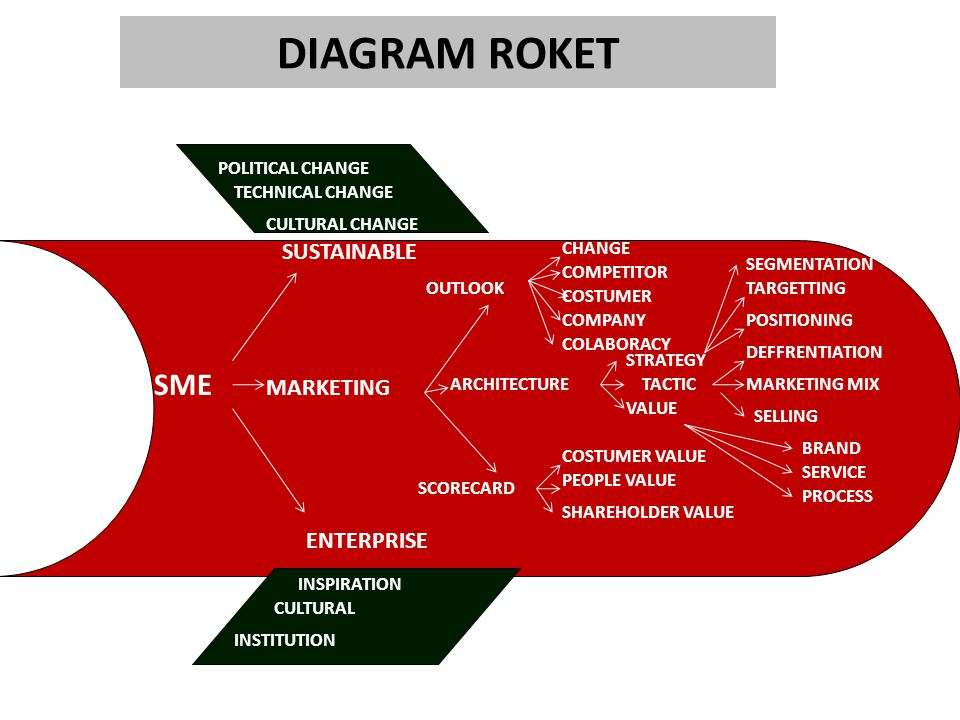 DIAGRAM ROKET SME SUSTAINABLE MARKETING ENTERPRISE POLITICAL CHANGE