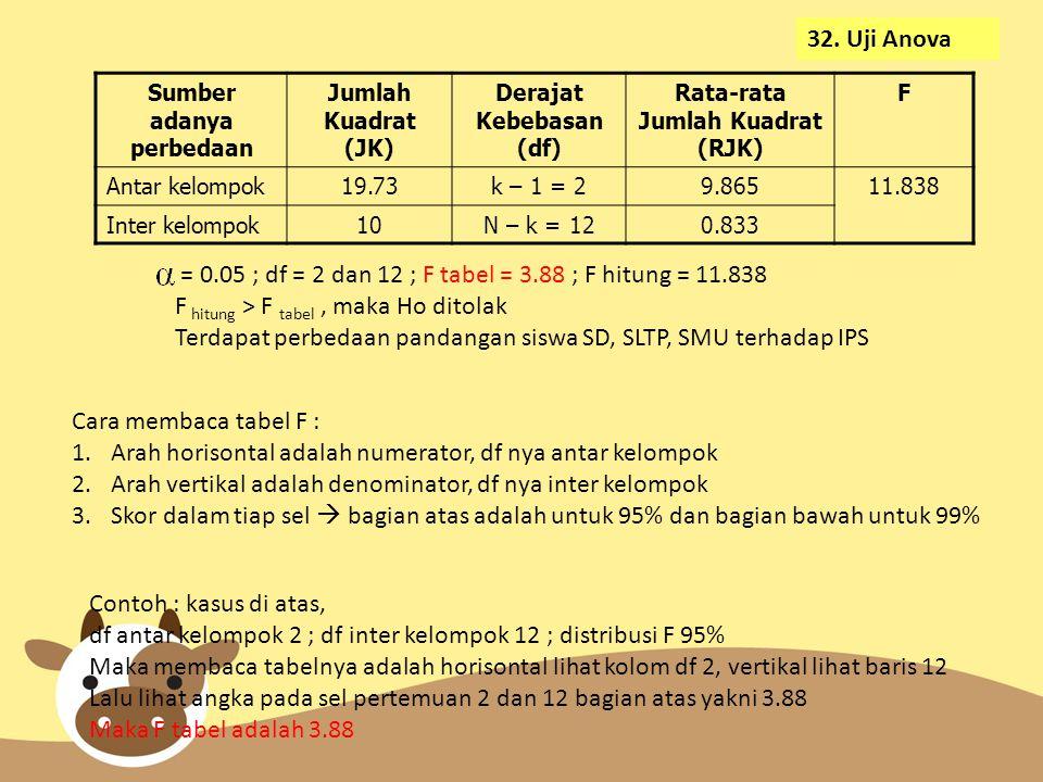 = 0.05 ; df = 2 dan 12 ; F tabel = 3.88 ; F hitung = 11.838