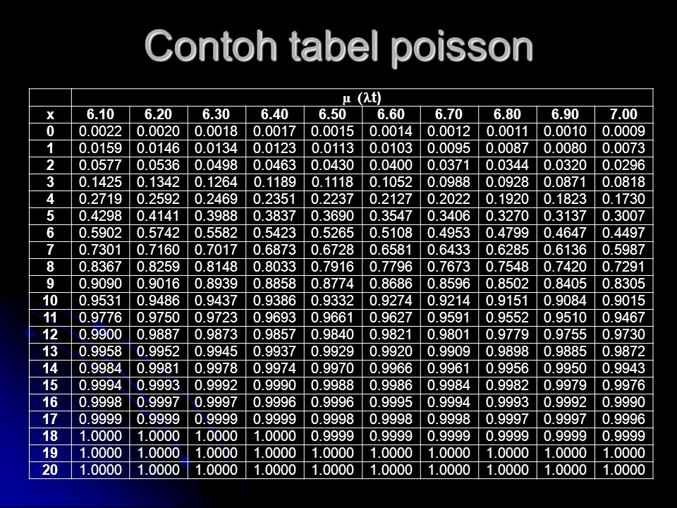 Contoh tabel poisson µ (lt) x 6.10 6.20 6.30 6.40 6.50 6.60 6.70 6.80