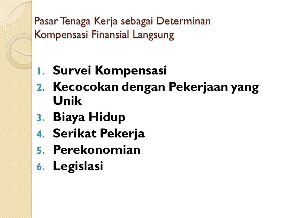 Pasar Tenaga Kerja sebagai Determinan Kompensasi Finansial Langsung
