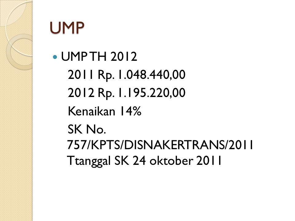 UMP UMP TH 2012. 2011 Rp. 1.048.440,00. 2012 Rp.