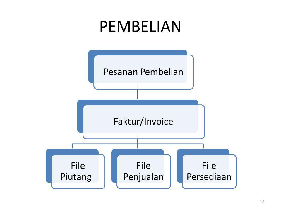 PEMBELIAN Pesanan Pembelian Faktur/Invoice File Piutang File Penjualan