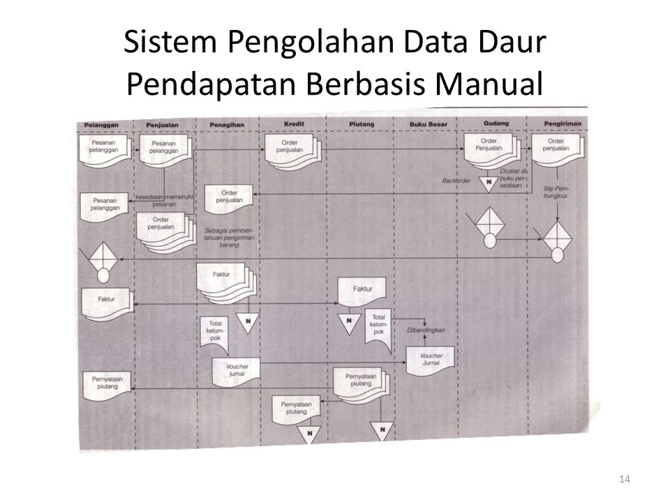 Sistem Pengolahan Data Daur Pendapatan Berbasis Manual