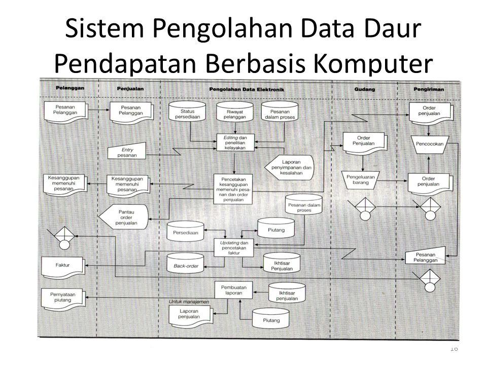 Sistem Pengolahan Data Daur Pendapatan Berbasis Komputer