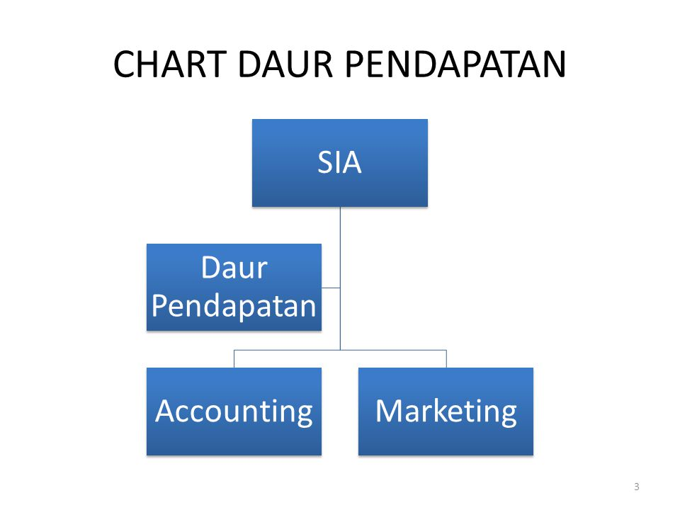 CHART DAUR PENDAPATAN SIA Daur Pendapatan Accounting Marketing