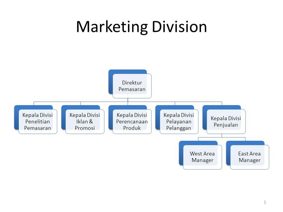Marketing Division Direktur Pemasaran Kepala Divisi Penjualan