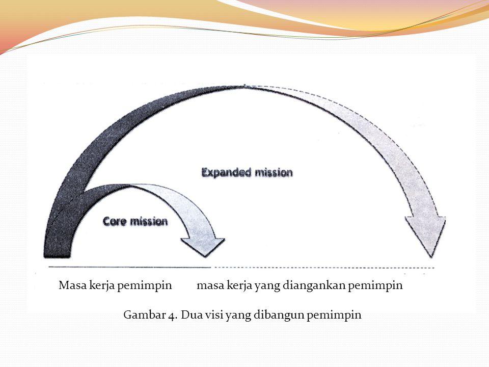 Gambar 4. Dua visi yang dibangun pemimpin