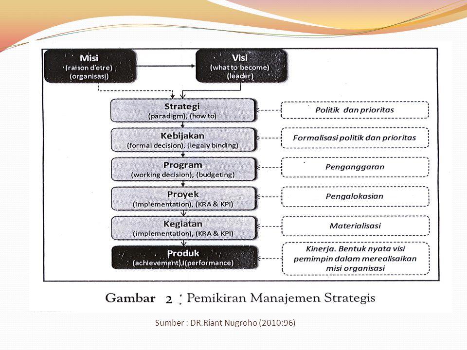 Sumber : DR.Riant Nugroho (2010:96)