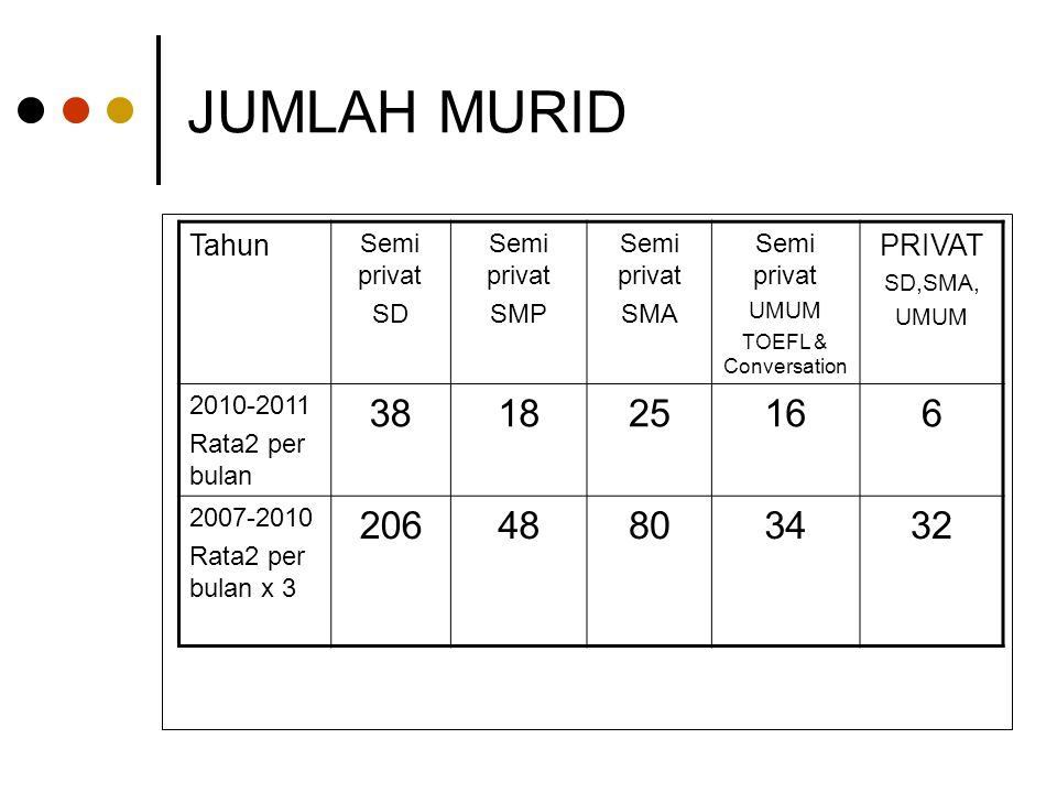 JUMLAH MURID 38 18 25 16 6 206 48 80 34 32 Tahun PRIVAT Semi privat SD