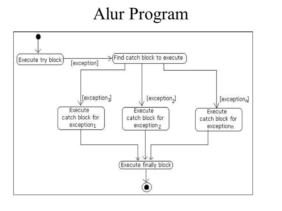 Alur Program