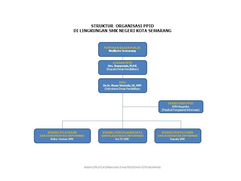 STRUKTUR ORGANISASI PPID DI LINGKUNGAN SMK NEGERI KOTA SEMARANG