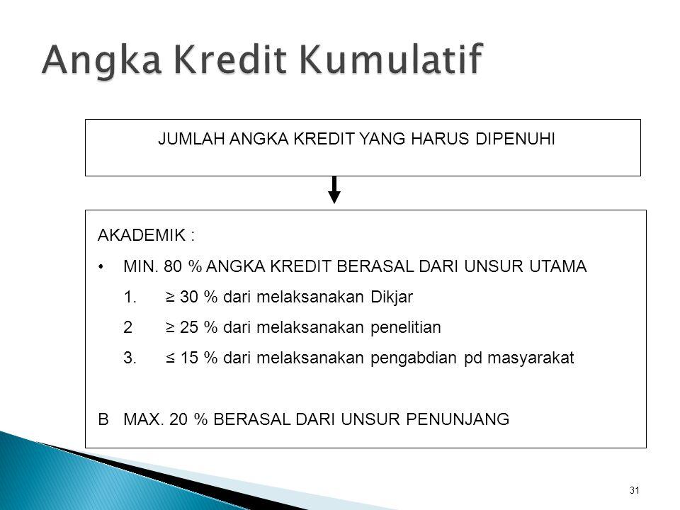 Angka Kredit Kumulatif