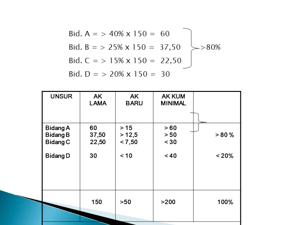 Bid. A = > 40% x 150 = 60 Bid. B = > 25% x 150 = 37,50 >80%