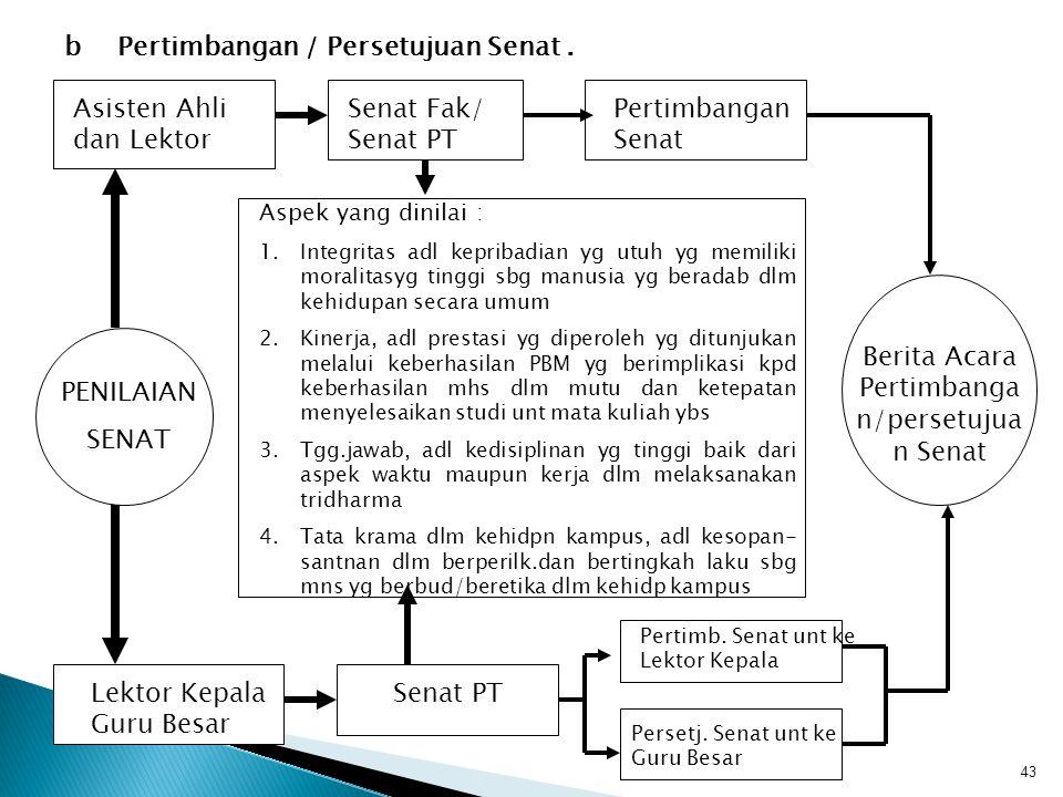 Berita Acara Pertimbangan/persetujuan Senat