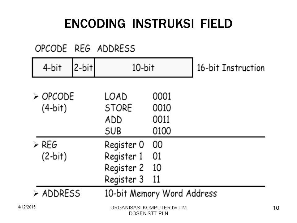 ENCODING INSTRUKSI FIELD