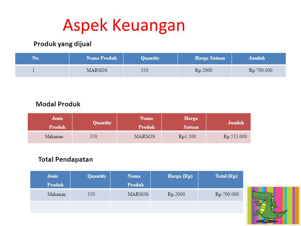 Aspek Keuangan Produk yang dijual Modal Produk Total Pendapatan No