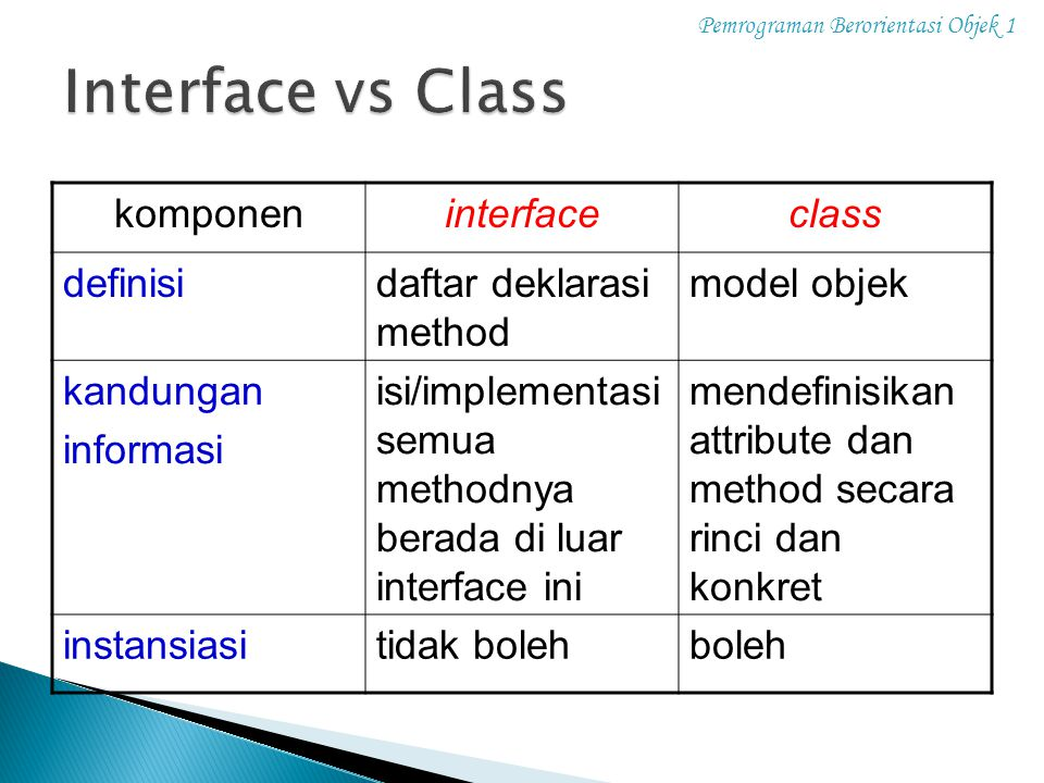Interface vs Class komponen interface class definisi