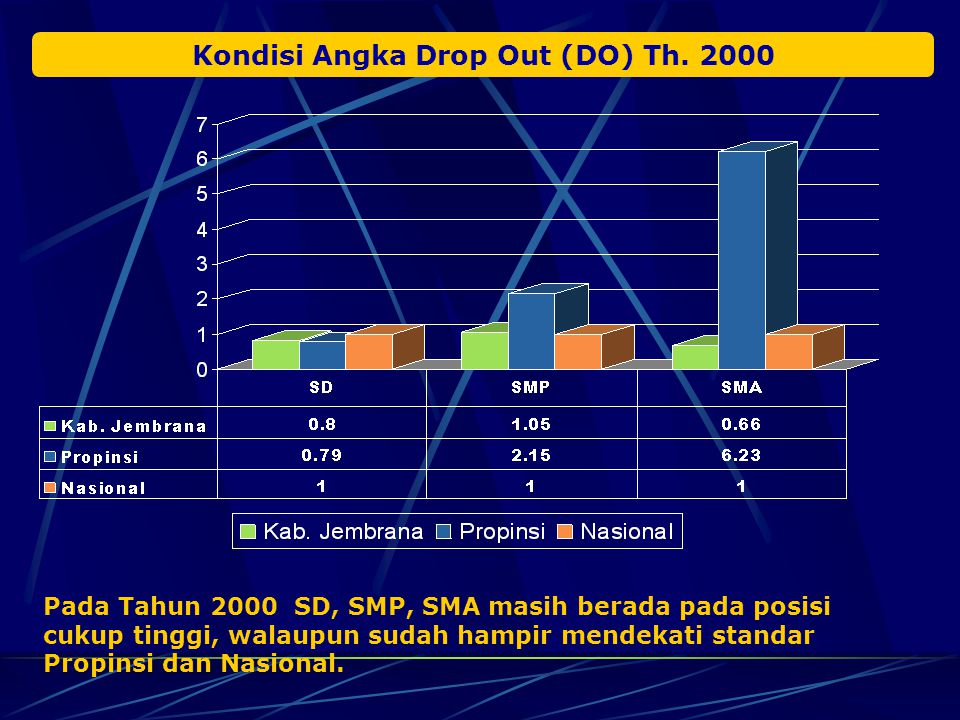 Kondisi Angka Drop Out (DO) Th. 2000