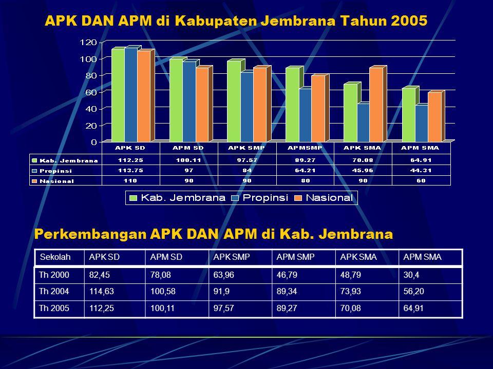 APK DAN APM di Kabupaten Jembrana Tahun 2005